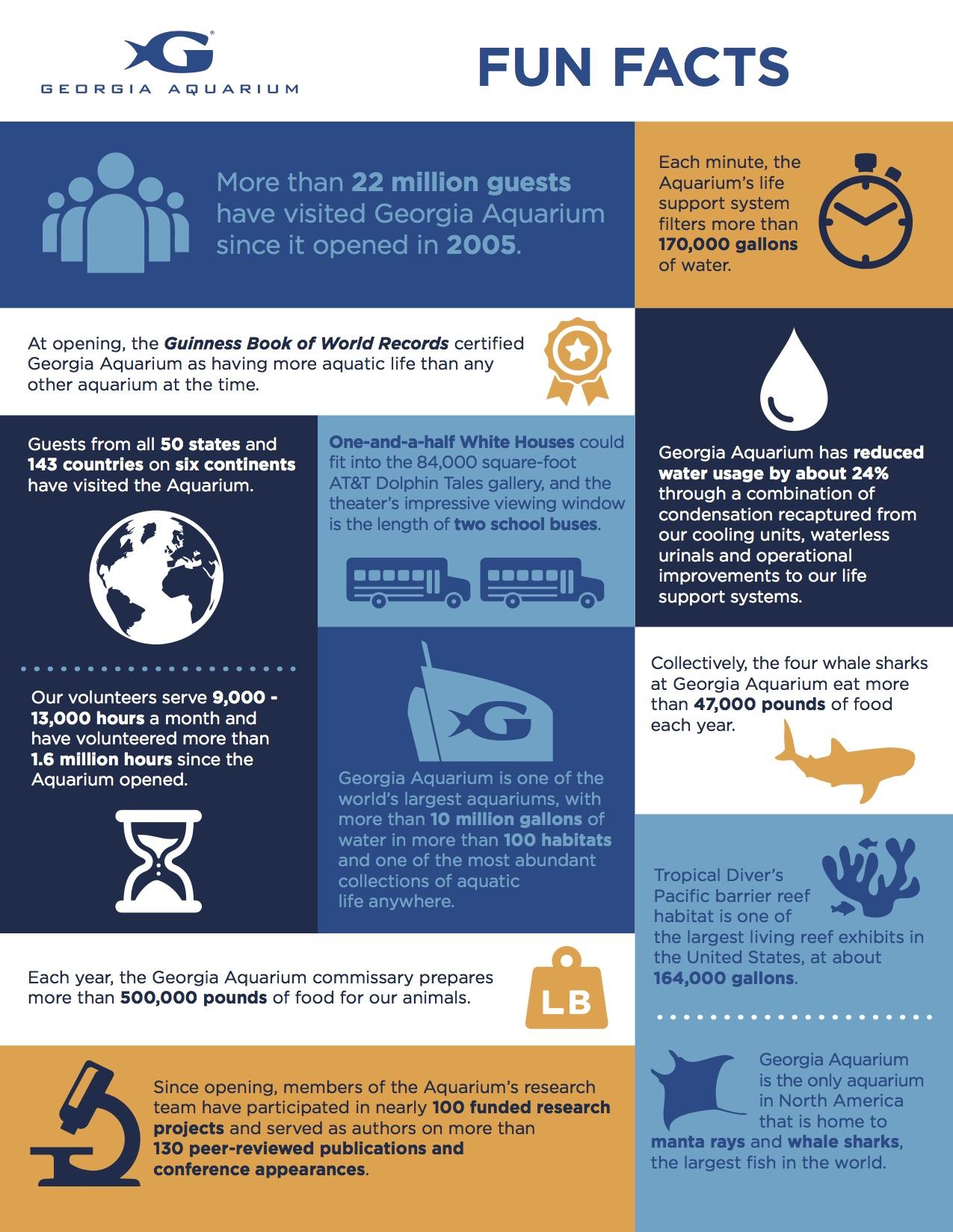 Georgia Aquarium Fun Fact Infographic